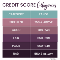 Full Credit Sesame Review: Accurate Free Credit Monitoring