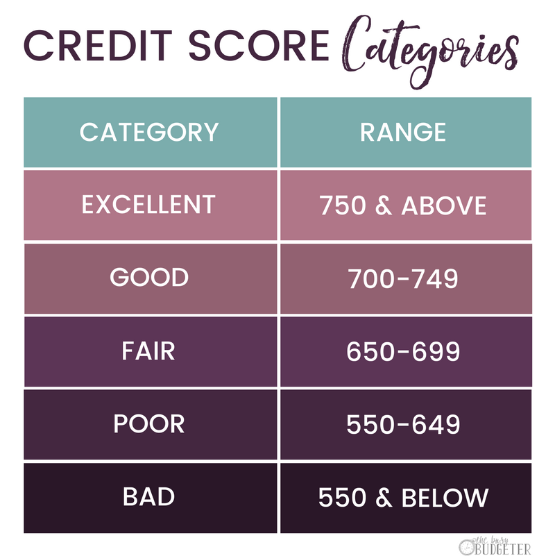 Credit Sesame Review: What is a good credit score?